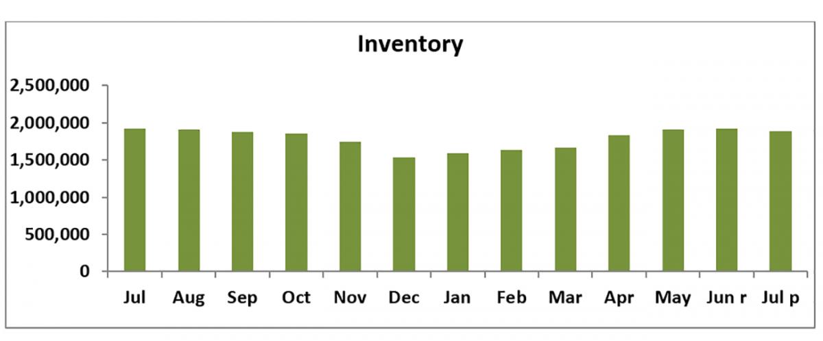 Bar chart: Inventory July 2018 – July 2019