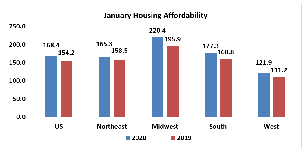 Bar chart: January Housing Affordability 2020 and 2019
