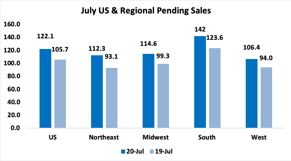 Bar chart: US and Regional Pending Sales July 2020 and July 2019