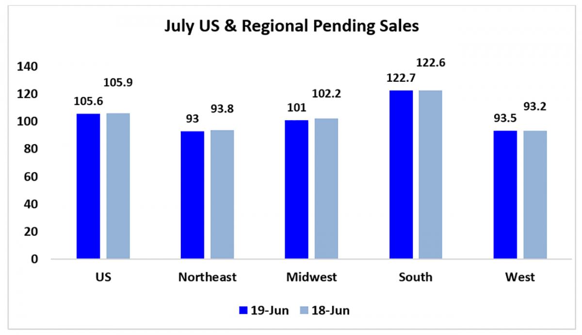 Bar graph: July U.S. and Regional Pending Sales June 2018 and June 2019