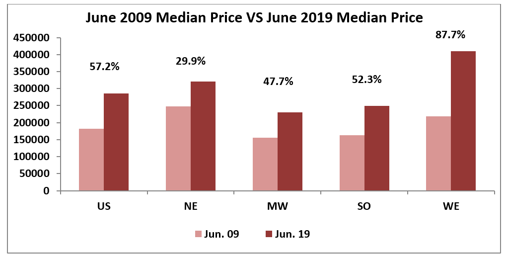 Bar chart: June 2009 Median Price vs June 2019 Median Price