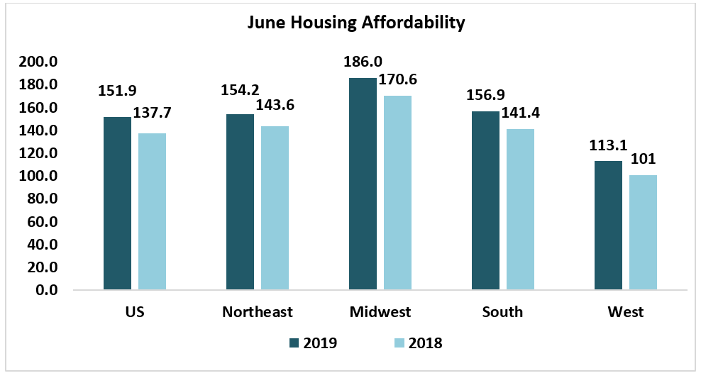 Bar chart: June 2019 U.S. and Regional Housing Affordability in 2018 and 2019