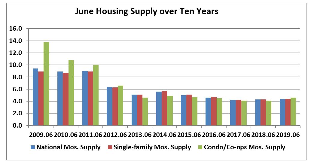 Bar chart: June Housing Supply Over Ten Years: 2009-2019