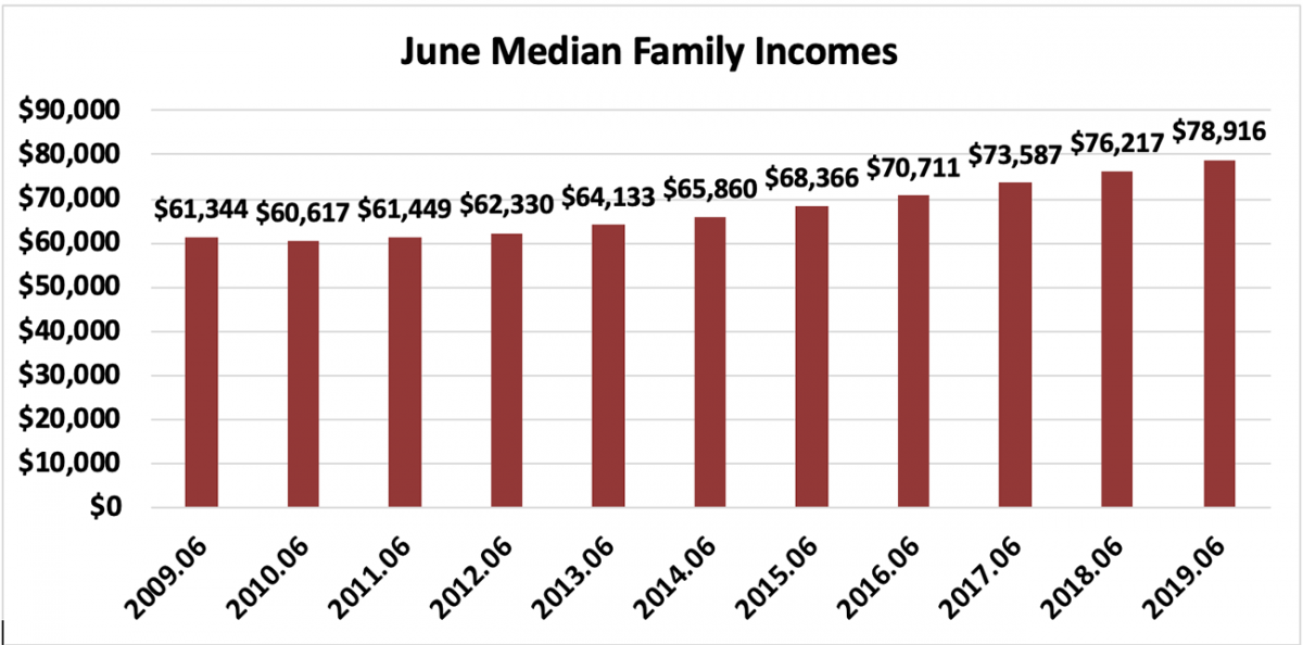 Bar chart: June Median Family Incomes