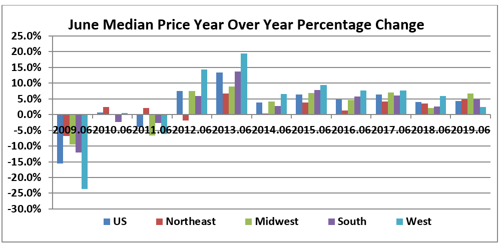 Bar chart: June Median Price Year Over Year Percentage Change