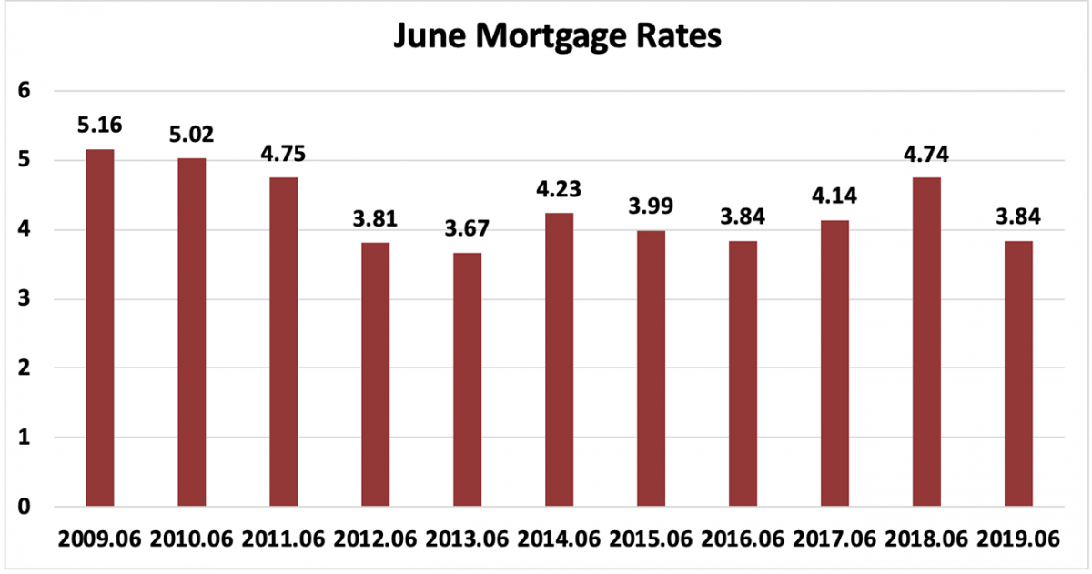 Bar chart: June Mortgage Rates
