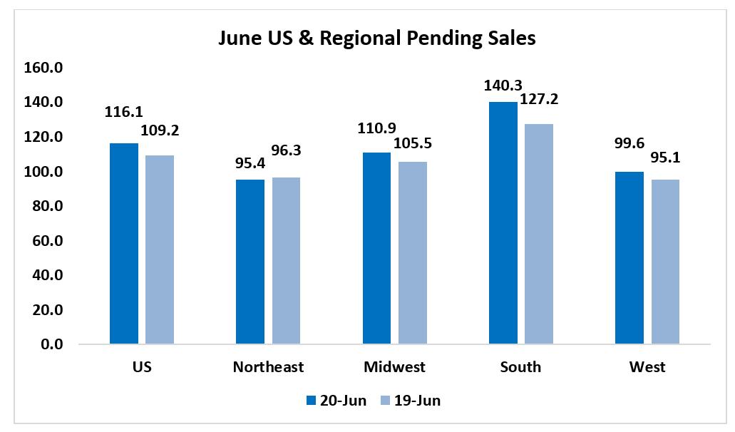 Bar chart: U.S. and Regional Pending Sales June 2020 and June 2019