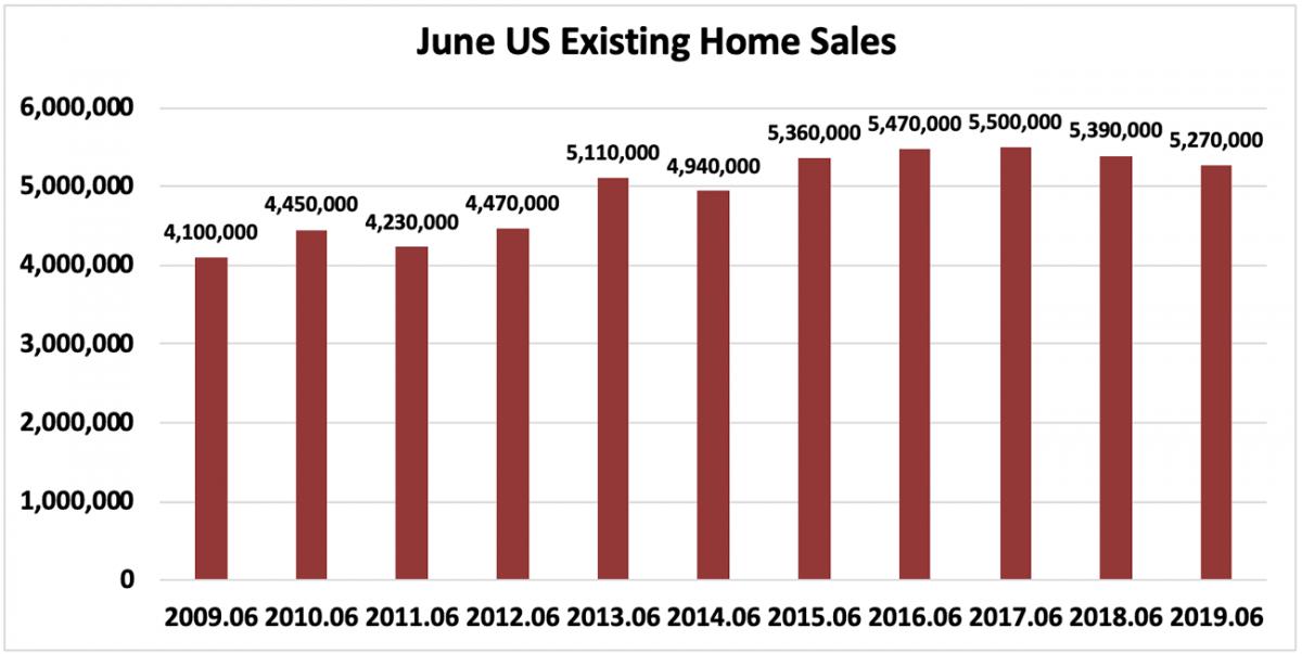 Bar chart: June U.S. Existing-Home Sales