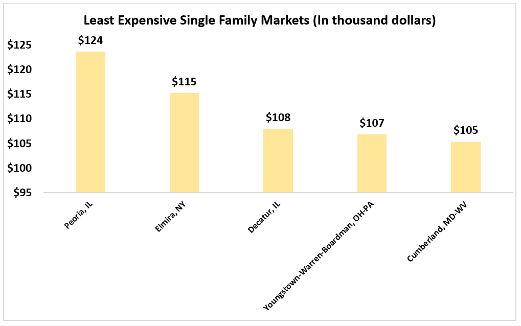 Bar chart: Least Expensive Single-Family Markets in Thousands of Dollars