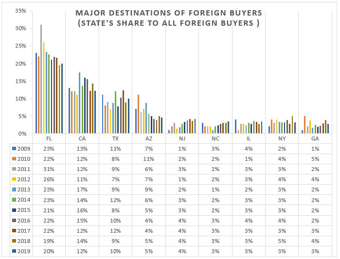 Table and chart: Major Destinations of Foreign Buyers