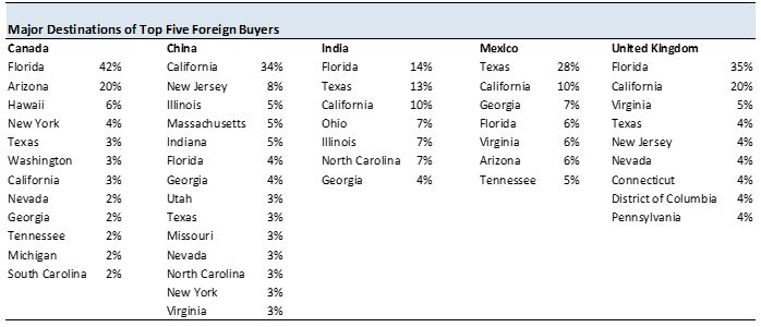 Table: Major Destinations of Top Five Foreign Buyer