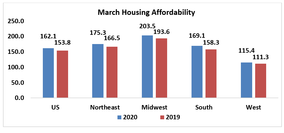 Bar chart: March Housing Affordability 2020 and 2019