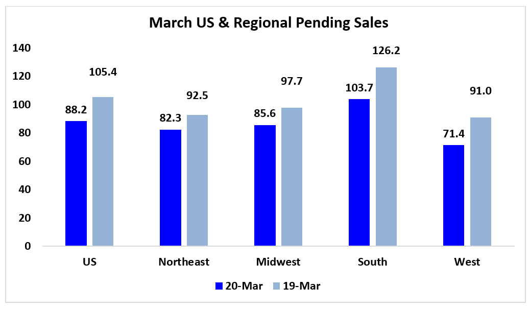Bar chart: March U.S. and Regional Pending Sales March 2020 and March 2019