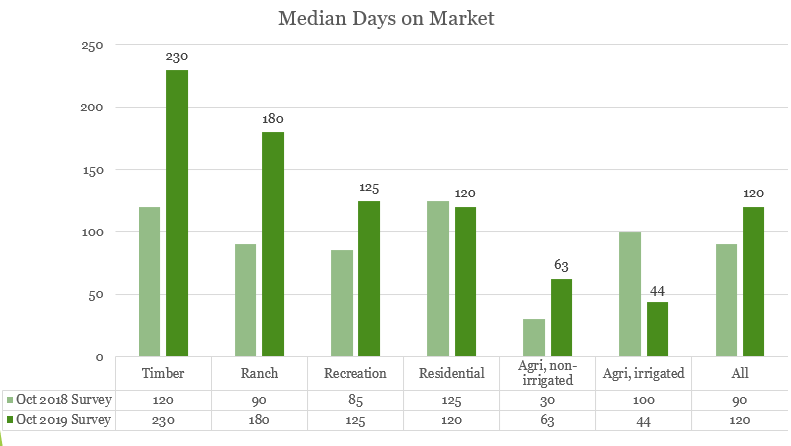 Bar chart: Median Days on Market in 2018 and 2019