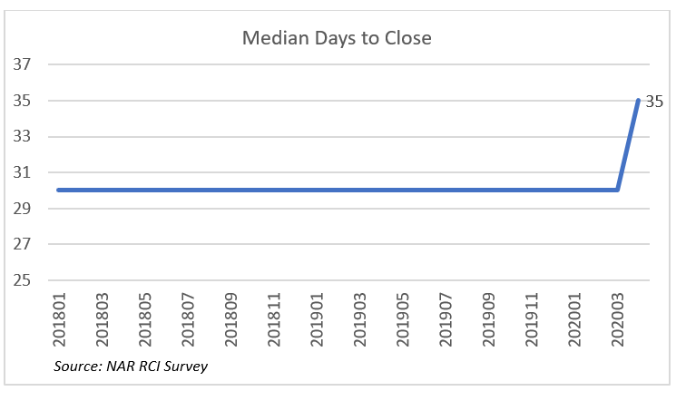 Line graph: Median Days to Close, January 2018 to March 2020