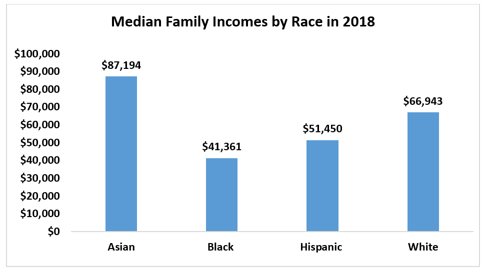 Bar chart: Median Family Incomes by Race in 2019