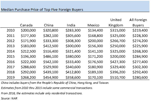Table: Median Purchase Price of Top Five Foreign Buyers