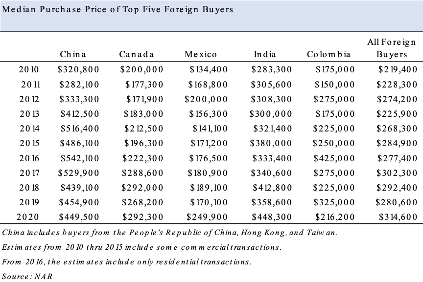 Table: Median Purchase Price of Top Five Foreign Buyer Countries