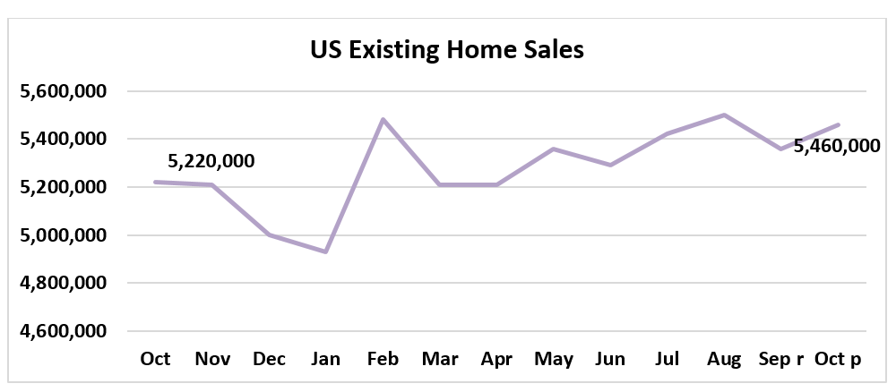 Line graph: U.S. Existing-Home Sales October 2018 to October 2019