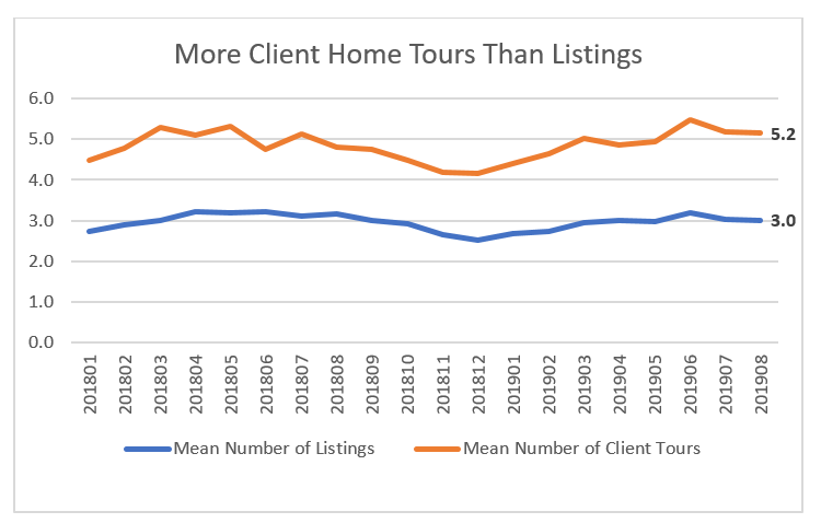 Line graph: More Client Home Tours Than Listings