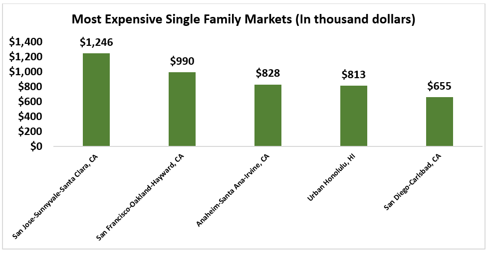 Bar chart: Most Expensive Single-Family Markets