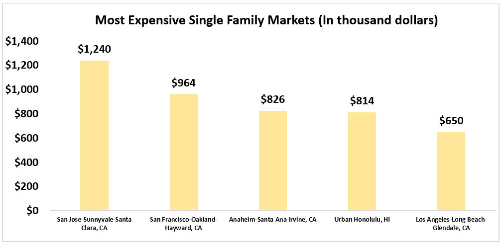 Bar chart: Most Expensive Single-Family Markets in Thousands of Dollars
