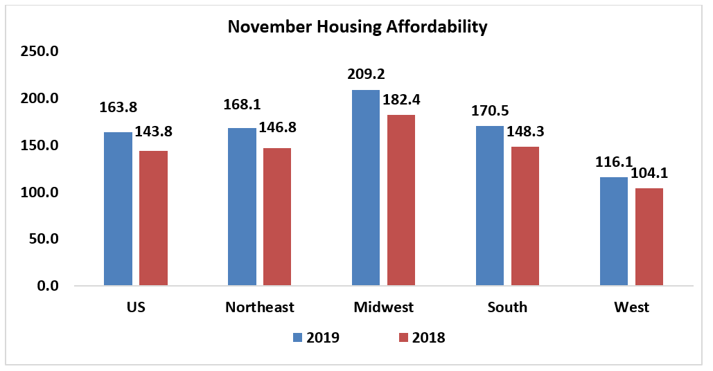 Bar chart: November Housing Affordability in 2019 and 2018