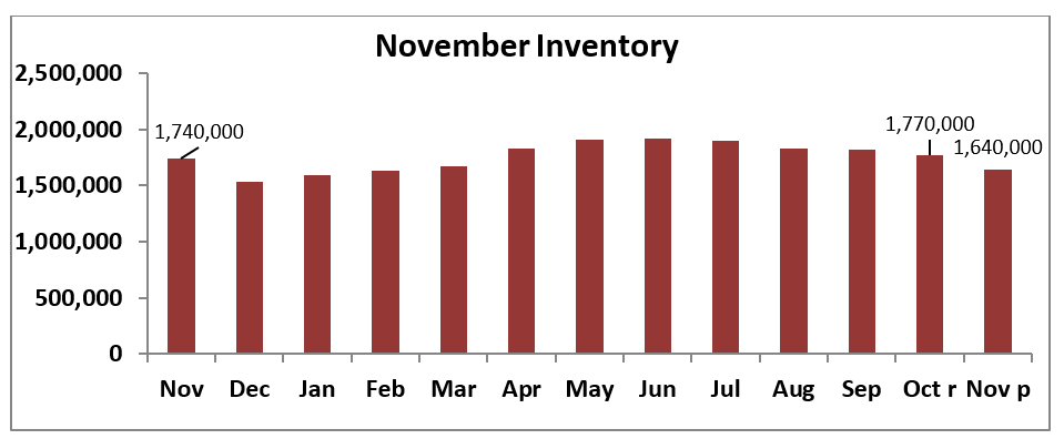 Bar chart: November Inventory: November 2018 to November 2019