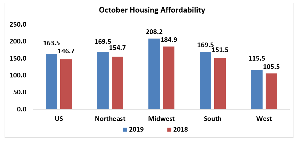 Bar chart: October Housing Affordability 2019 and 2018