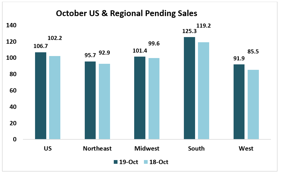 Bar chart: October US & Regional Pending Sales in 2018 and 2019