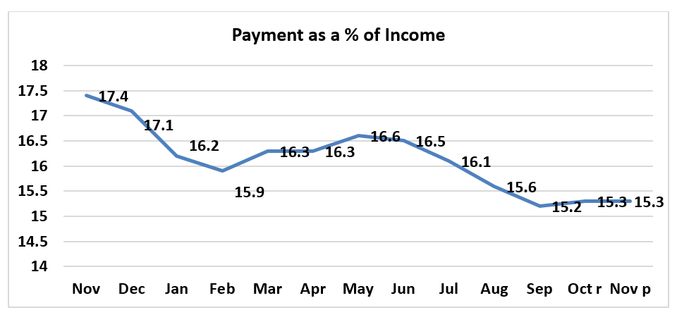 Line graph: Payment as a Percent of Income November 2018 to November 2019