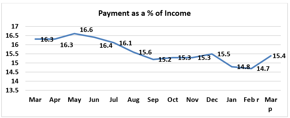 Line graph: Payment as Percent of Income March 2019 to March 2020
