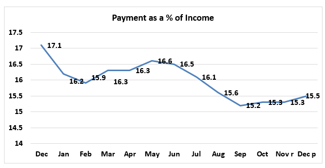 Line graph: Payment as a Percent of Income December 2018 to December 2019
