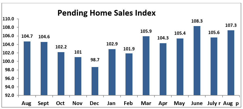 Bar chart: Pending Home Sales Index August 2018 to August 2019
