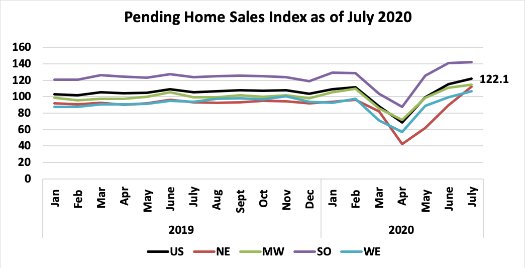 Line graph: Pending Home Sales Index January 2019 through July 2020