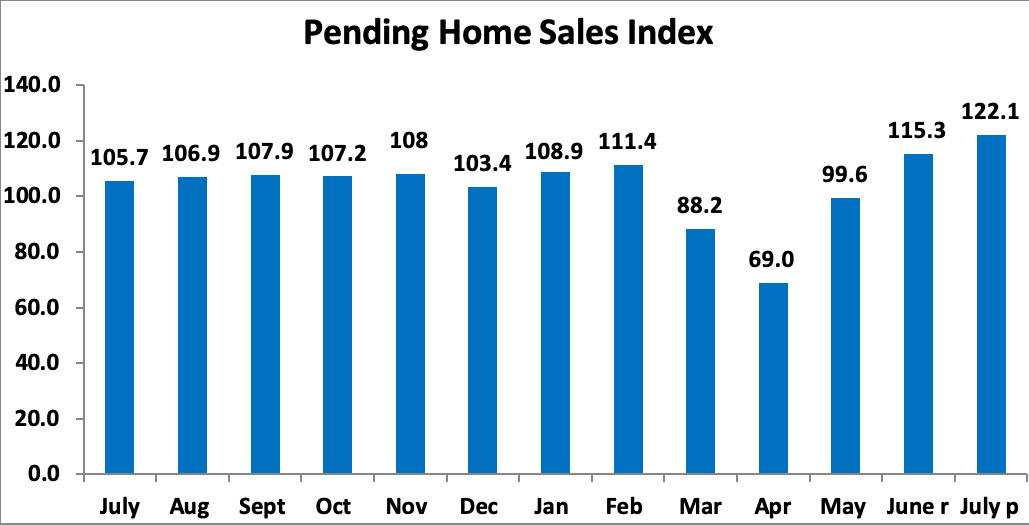 Bar chart: Pending Home Sales Index July 2019 through July 2020