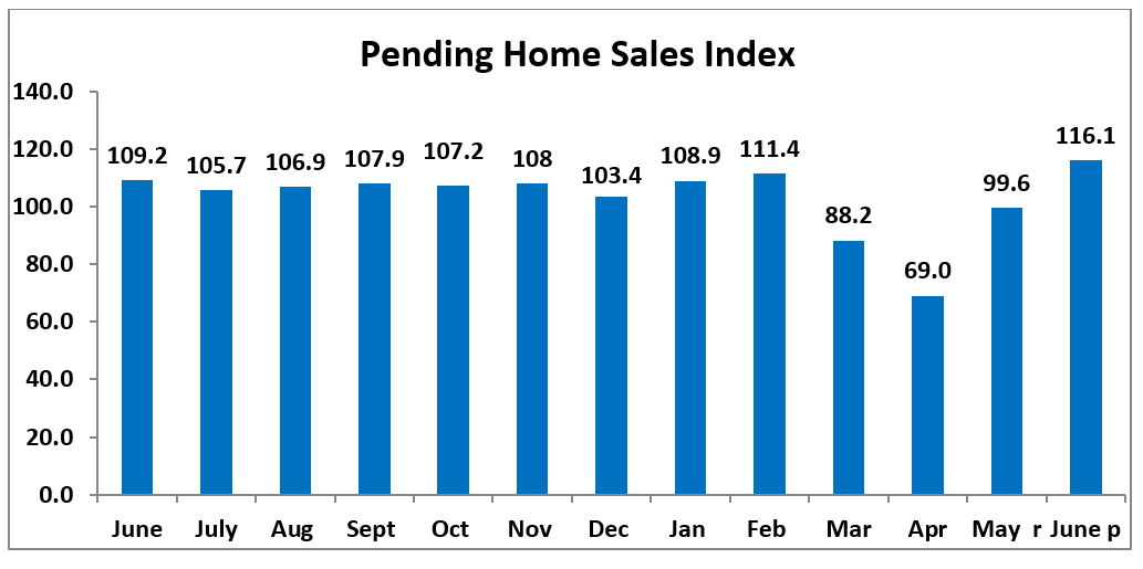 Bar chart: Pending Home Sales Index June 2019 to June 2020
