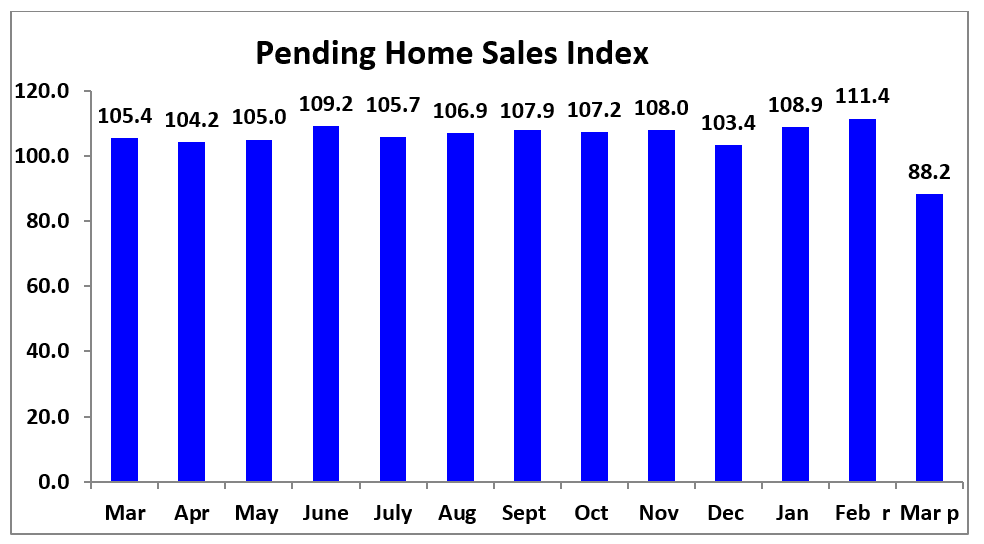 Bar chart: Pending Home Sales Index March 2019 to March 2020