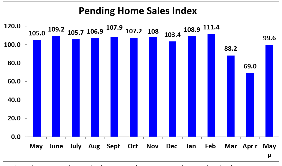 Bar graph: Pending Home Sales Index May 2019 to May 2020