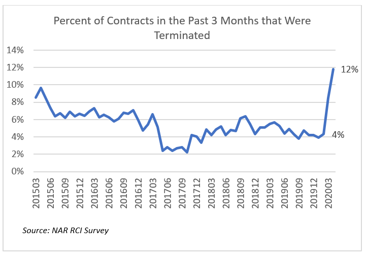 Line graph: Percent of Contracts in the Past 3 Months that Were Terminated, March 2015 to March 2020