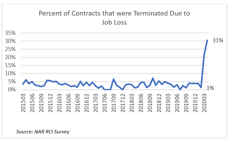 Line graph: Percent of Contracts Terminated Due to Job Loss, March 2015 to March 2020