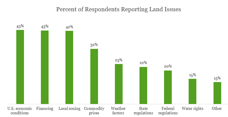 Bar chart:  Percent of Respondents Reporting Land Issues