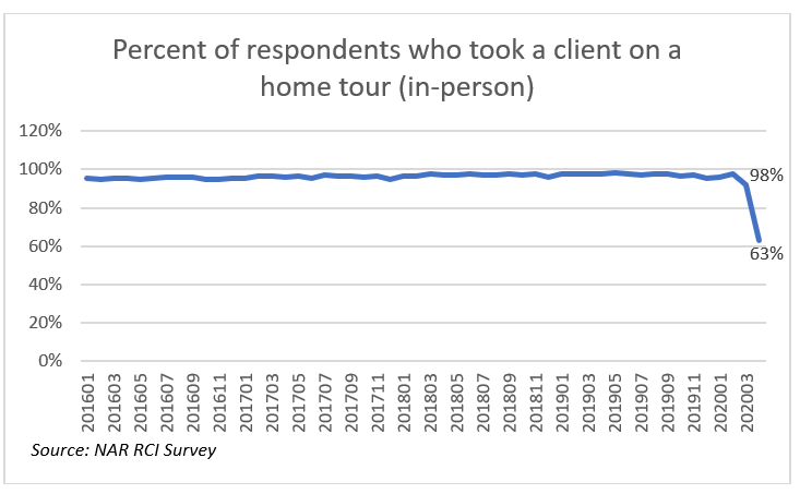 Line graph: Percent of Respondents Who Took a Clients on a Home Tour, January 2016 to March 2020