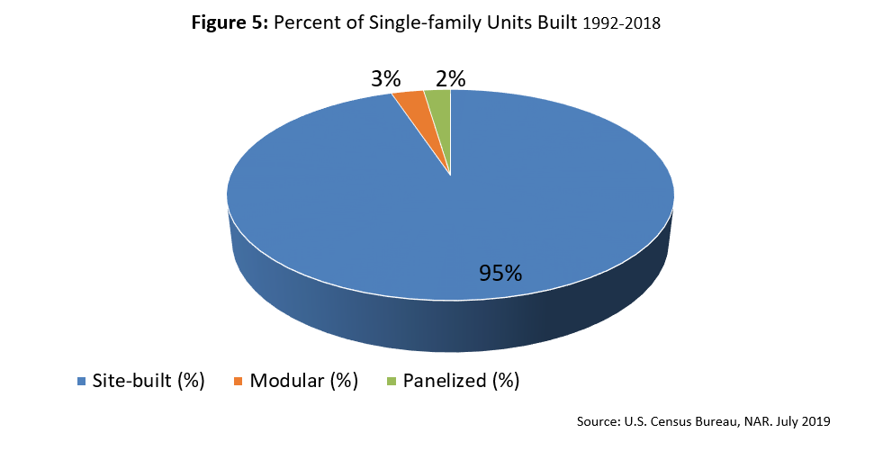 Pie chart: Percent of Single-Family Units Built 1992-2018