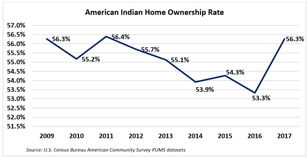 Graph: American Indian Homeownership Rates, 2009-2017
