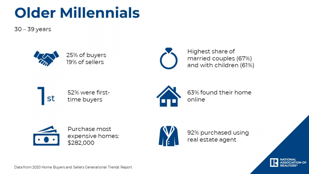 Older Millenials data from 2020 Home Buyers and Sellers Generational Trends report