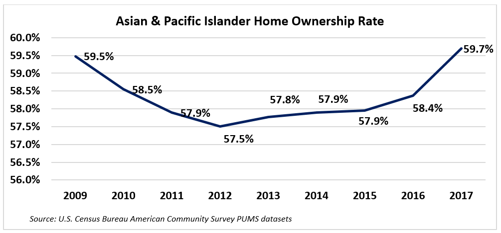 Graph: Asian and Pacific Islander Homeownership Rates, 2009-2017