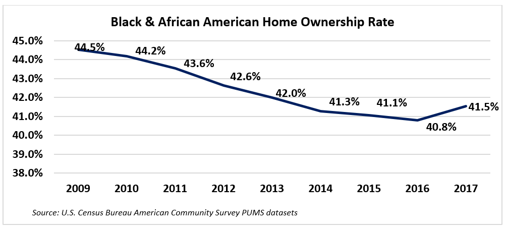 Graph: Black and African American Homeownership Rates, 2009-2017