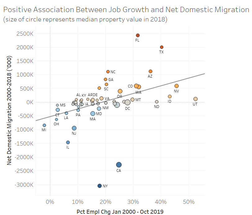 Line Graph: Positive Association Between Job Growth and Net Domestic Migration