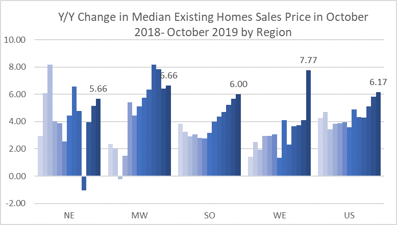 Line Graph: Yearly Change in Median Existing Home Sales Price by Region - October 2018-October 2019